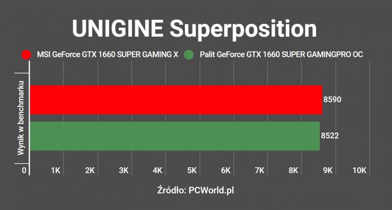 MSI GeForce GTX 1660 SUPER GAMING X - recenzja i porównanie z Palit GeForce GTX 1660 SUPER GamingPro OC