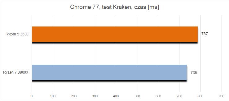 Test procesorów Ryzen 5 3600 oraz Ryzen 7 3800X - co i dla kogo?