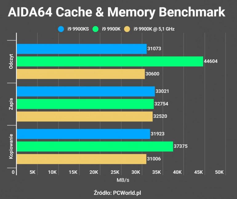 Intel Core i9 9900KS - Recenzja procesora z gwarancją 5 GHz