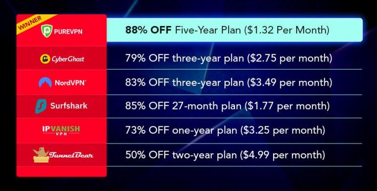 Źródło: Mashable Black Friday VPN Deals Round-Up