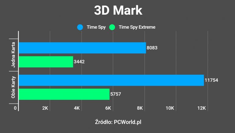Dlaczego użycie mostka NVLINK nie zawsze jest dobrym rozwiązaniem - Recenzja dwóch kart ASUS DUAL RTX 2080 SUPER OC połączonych przez NVLINK