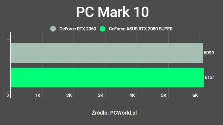 ASUS GeForce RTX 2080 SUPER DUAL OC - Recenzja karty graficznej pozwalającej na grę w 4K
