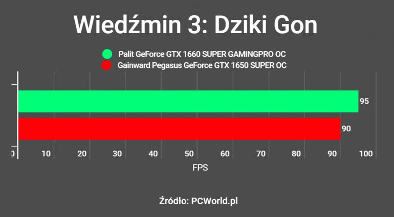 Mała karta nie zawsze jest słaba - Recenzja Gainward Pegasus GeForce GTX 1650 SUPER OC