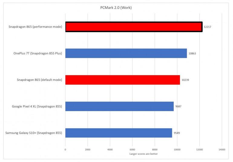 Qualcomm Snapdragon 865 w testach - jak wypadł?