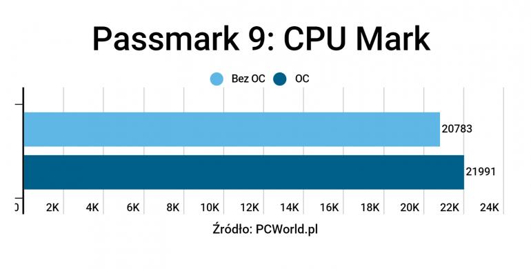 Intel Core i9 10980XE - Test nowego, ulepszonego i tańszego i9 9980XE