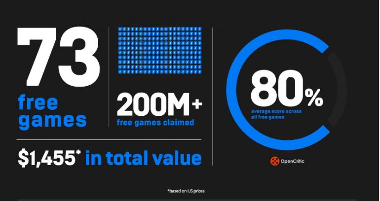 Epic Games obiecuje: cotygodniowe darmowe gry w 2020 roku