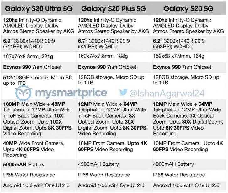 Samsung Galaxy S20 - do sieci wycieka kompletna specyfikacja techniczna!