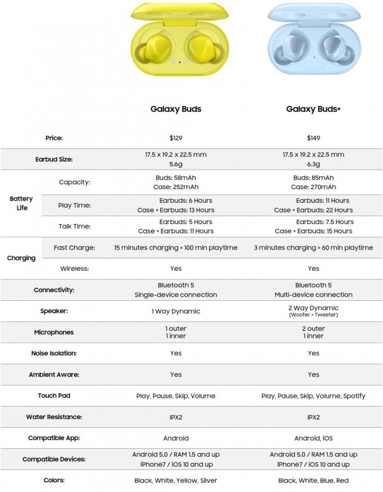 Samsung Galaxy Buds+ - najnowsze przecieki sugerują obecność szybkiego ładowania i większej baterii