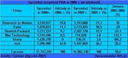 Sprzedaż urządzeń PDA w 2006 r. (w sztukach)