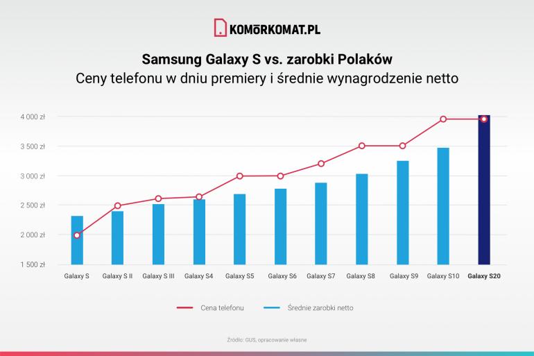 Po raz pierwszy od 10 lat przeciętne wynagrodzenie wystarczy na flagowca Samsunga