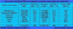 Sprzedaż urządzeń PDA ze względu na system operacyjny (w sztukach)