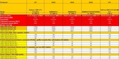 Dane techniczne i wyniki testów kart graficznych