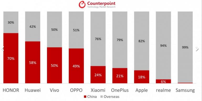 Huawei rządzi na rynku 5G, Chiny połową odbiorców smartfonów 5G