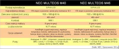 Podstawowa specyfikacja monitorów Multieos M40 i M60