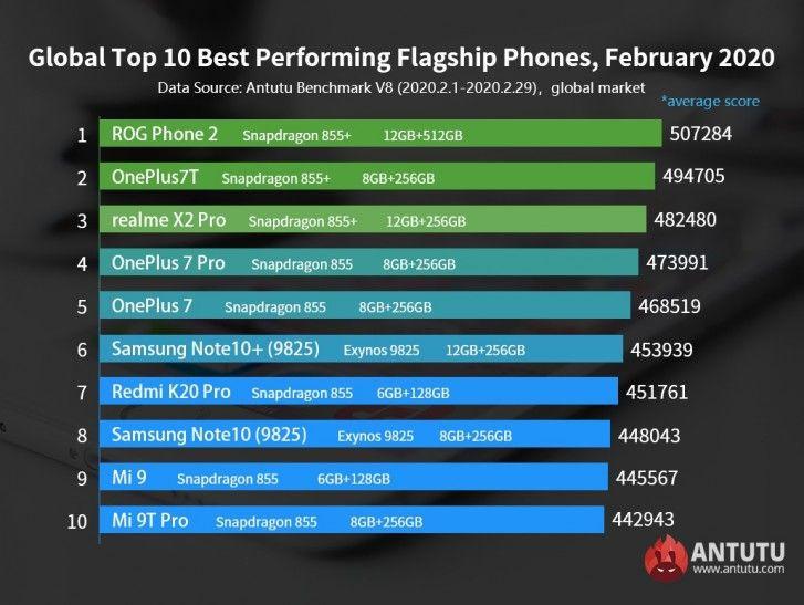 Ranking AnTuTu: Asus ROG Phone II na czele, Redmi Note 8 Pro najlepszym średniakiem