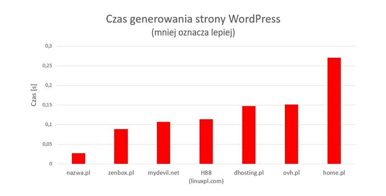 Hosting nazwa.pl to najszybsze serwery w Polsce