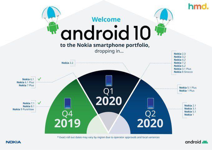 Nokia zmienia plany dotyczące aktualizacji telefonów do Androida 10