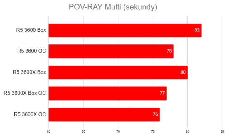 AMD Ryzen 5 3600 czy Ryzen 5 3600X - który procesor jest bardziej opłacalny?