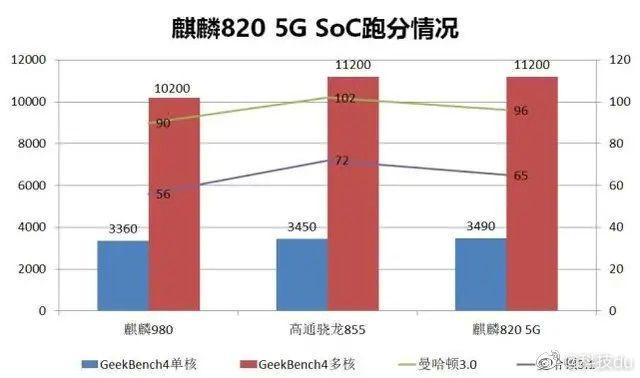 Kirin 820 - nachodzący procesor będzie równie mocny, jak Snapdragon 855