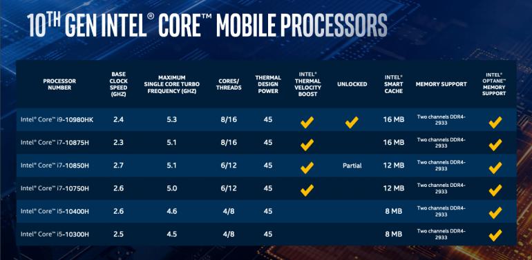 Wydajne procesory mobilne Intel Core 10 generacji oficjalnie!