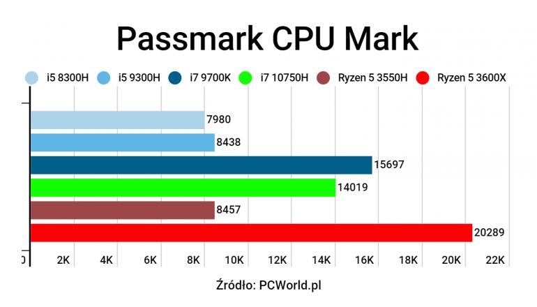 Laptop z procesorem o wydajności desktopa? - Test Intel Core i7 10750H