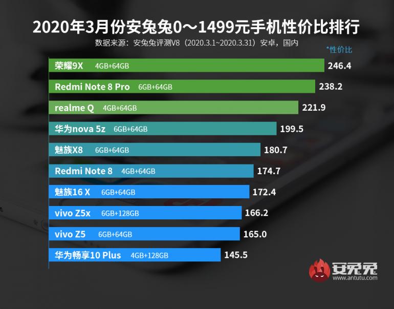 AnTuTu  prezentuje TOP10 telefonów poniżej 1000 złotych
