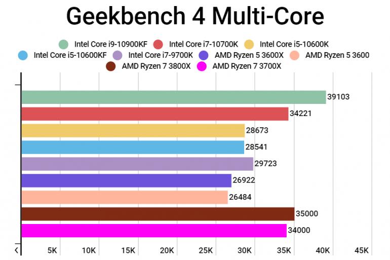 Do sieci wyciekły benchmarki procesorów Intel Core i7 10700K oraz i5 10600K