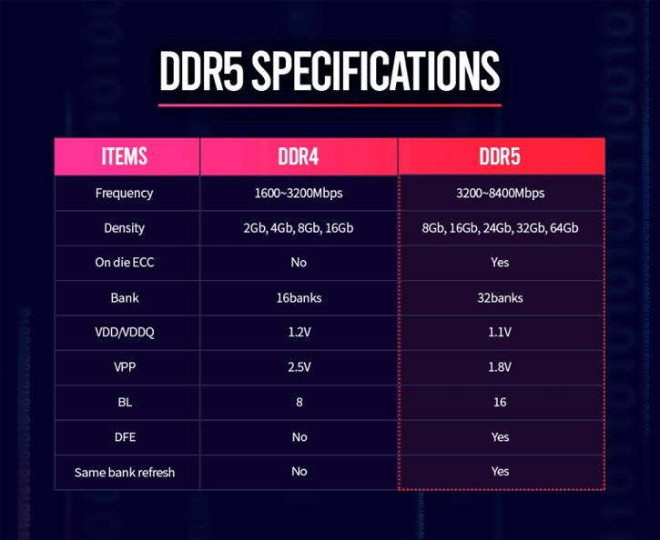 DDR5 i USB 4.0 na półkach sklepowych w 2022 roku