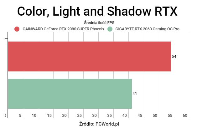Minecraft RTX - Potrzebujesz RTX 2080 Super, czy RTX 2060 wystarczy?