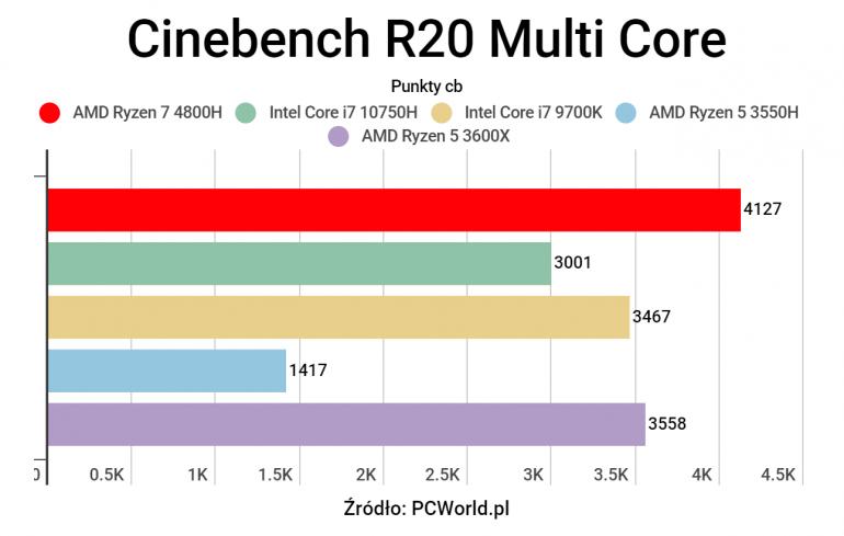 AMD Ryzen 7 4800H - Test szybkiego procesora w gamingowym laptopie