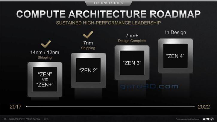 Zen 3 i RDNA 2 pod koniec roku - AMD potwierdza datę premiery