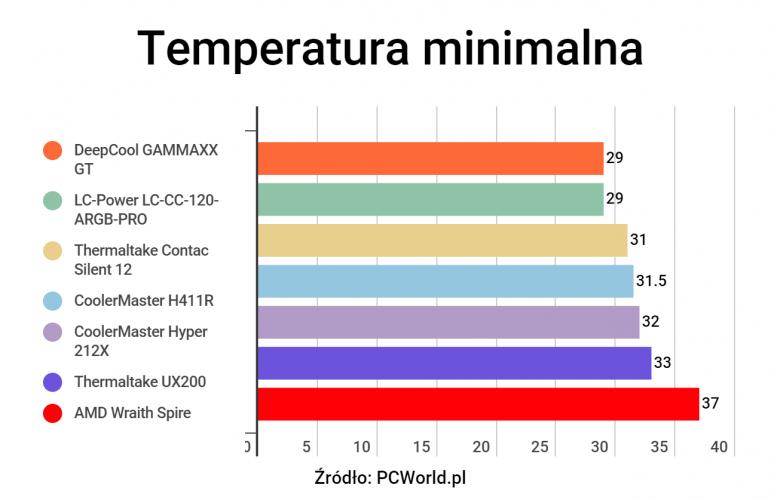 Test 6 najlepszych tanich chłodzeń procesora