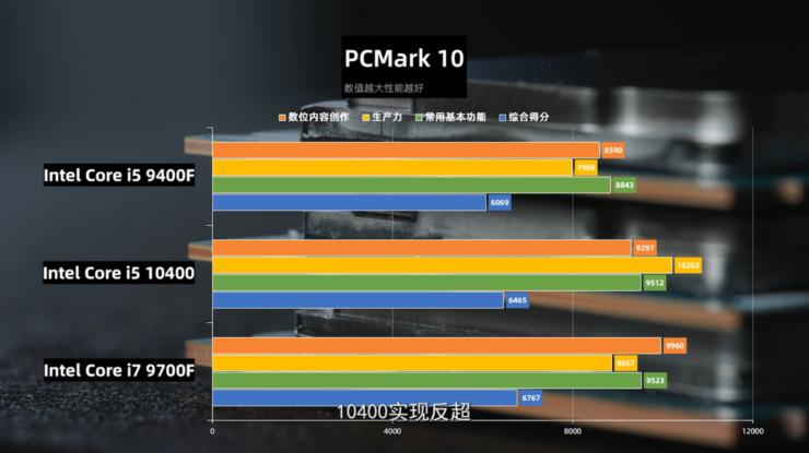 Intel Core i5-10400: do sieci trafiły wyniki testów procesora; czy Ryzen ma godnego konkurenta?