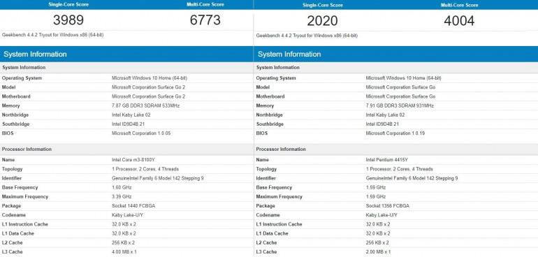 Surface Go 2 - benchmarki pokazują znaczny wzrost wydajności