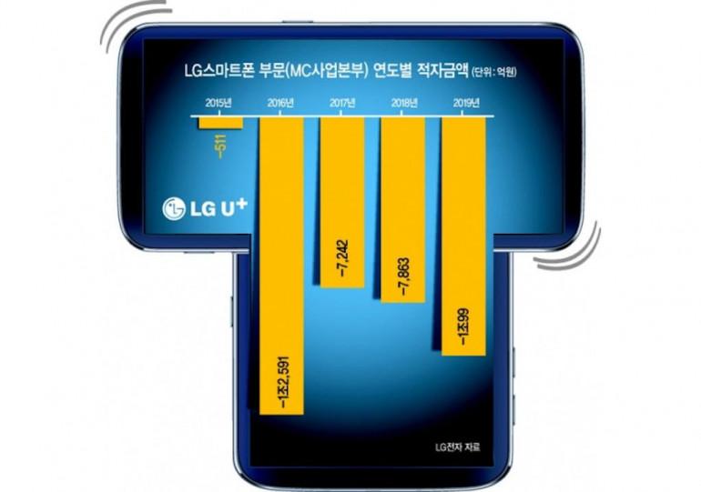 LG Wing - najdziwniejszy smartfon roku z obracanymi ekranami