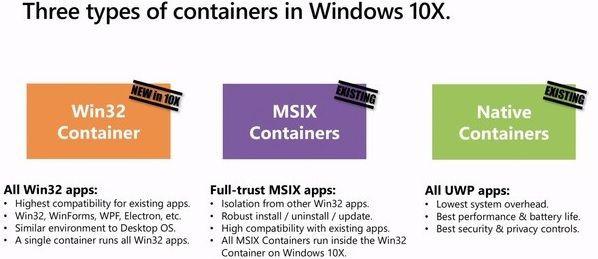 Windows 10X obsłuży aplikacje Win32