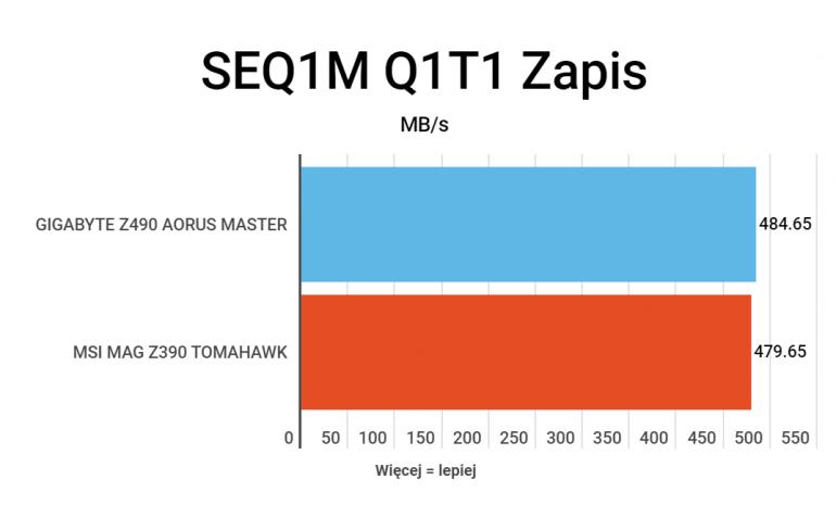 Gigabyte Z490 AORUS MASTER - test gamingowej płyty głównej