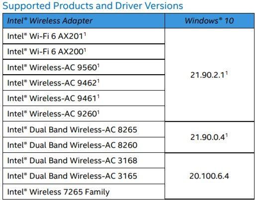 Intel aktualizuje sterowniki Wi-Fi i Bluetooth dla Windows 10