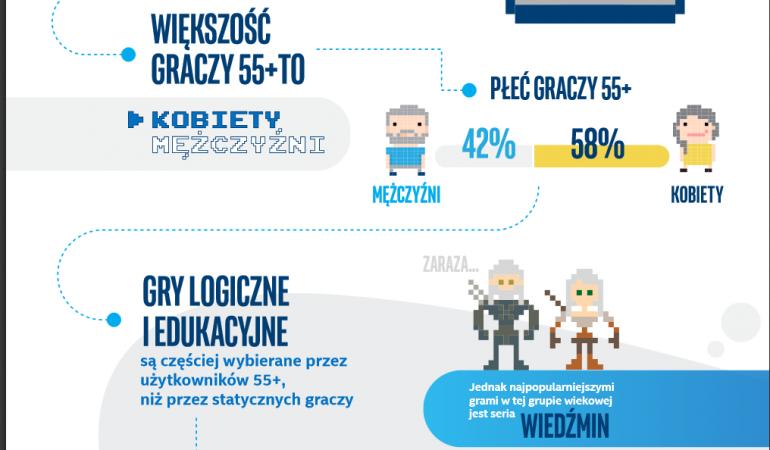 Silver gaming w Polsce, czyli gracze powyżej 55 lat