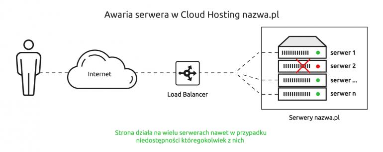 Co ma chmura do hostingu? Dzięki inwestycjom w infrastrukturę, nazwa.pl zostawia konkurentów w tyle