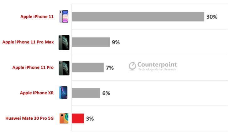 iPhone bezkonkurencyjne w segmencie smartfonów premium