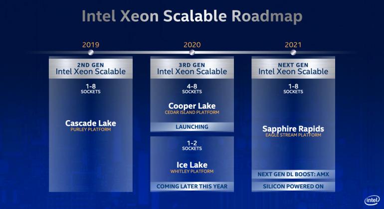 Mapa drogowa Xeon Scalable