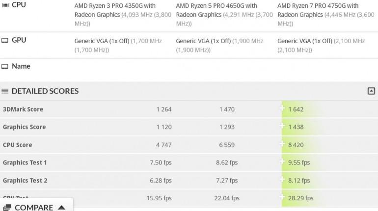 Wyniki Ryzen Pro 4000 w 3DMark