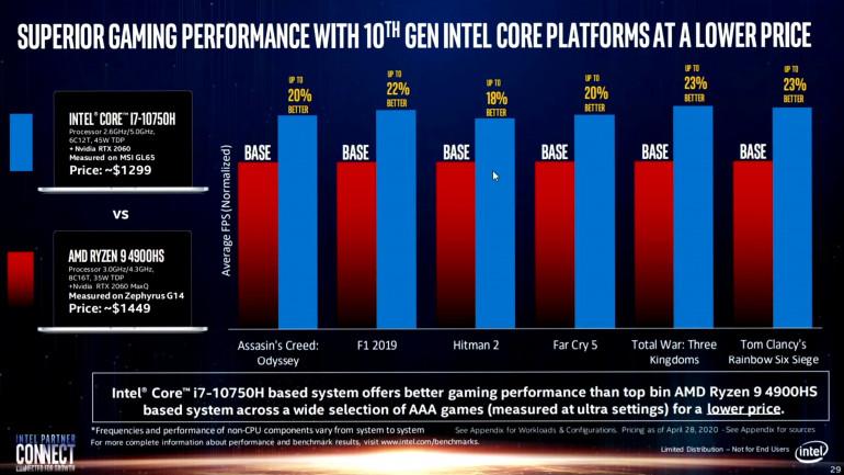 Intel porównuje laptopy do gier z różnymi kartami graficznymi
