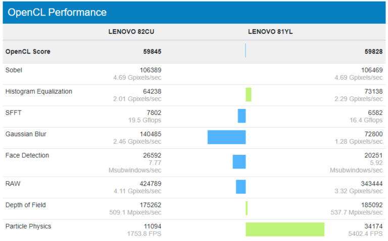 Intel Core i7-1165G7 vs NVIDIA GeForce MX350