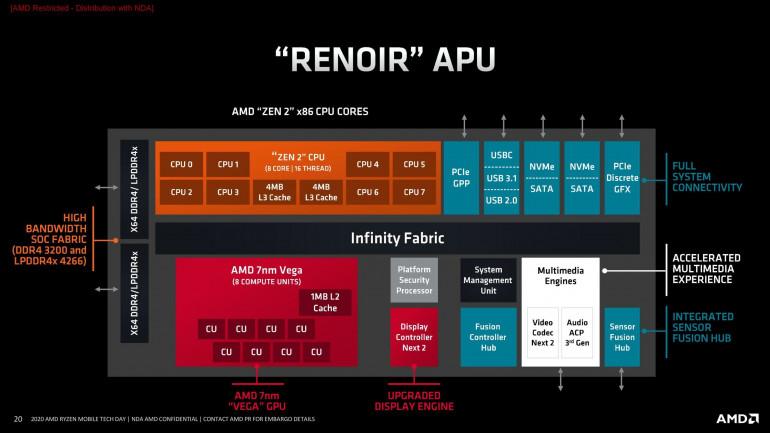 AMD Renoir 4000 diagram