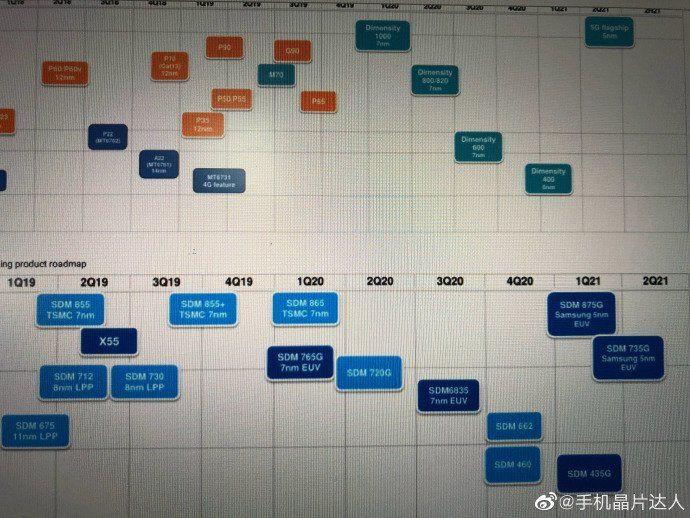 Mapa drogowa Qualcomm Źródło: gizmochina.com