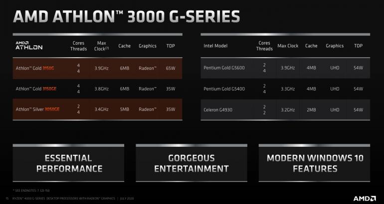 Specyfikacja procesów Athlon 3000G