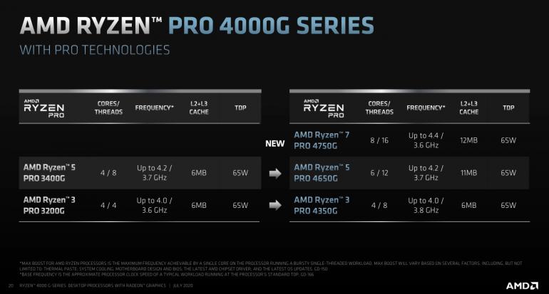 AMD Ryzen Pro 4000G vs Ryzen Pro 3000G