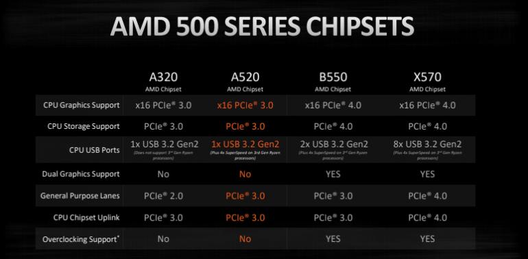 Aktualne chipsety AMD